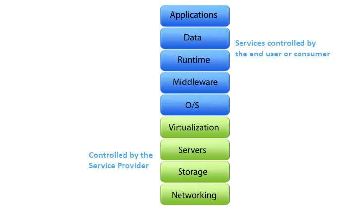 Infrastructure as a Service Diagram