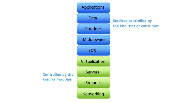 Diagrama de infraestructura como servicio