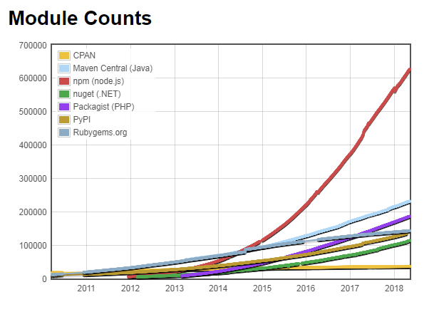 npm package counts