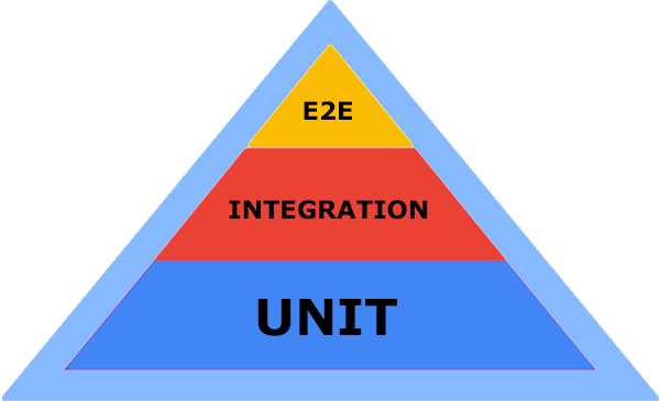software test pyramid