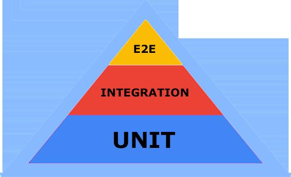 software test pyramid