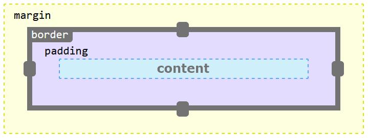 Modelo de caja CSS