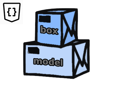 What Is The CSS Box Model