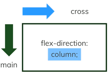 flex direction column axix