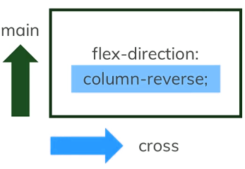 flex direction column-reverse axix