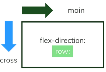 flex direction row axix