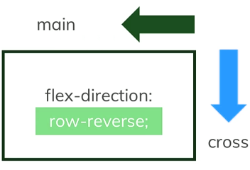 flex direction row-reverse axix