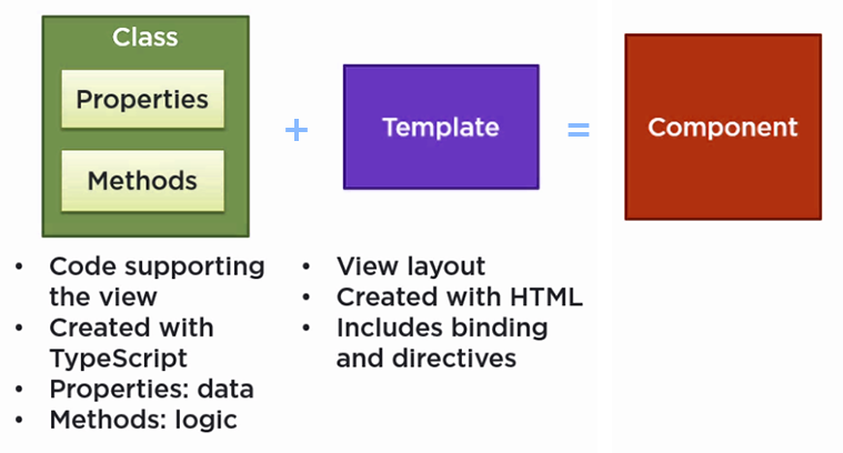Angular Component Building Blocks