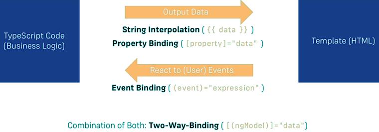 angular databinding