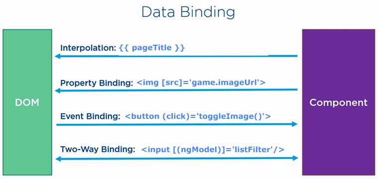 cuatro tipos de enlace de datos angulares