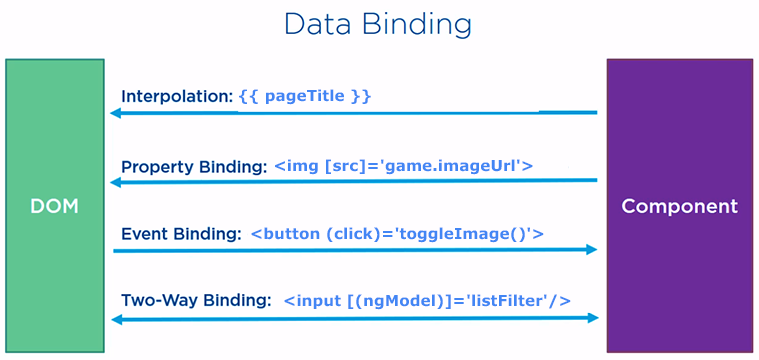four types of angular data binding