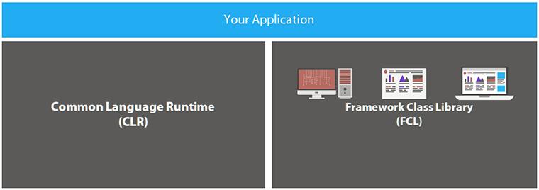 microsoft framework class library