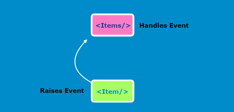 react raise event handle event