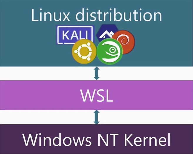 Windows Subsystem For Linux – Vegibit