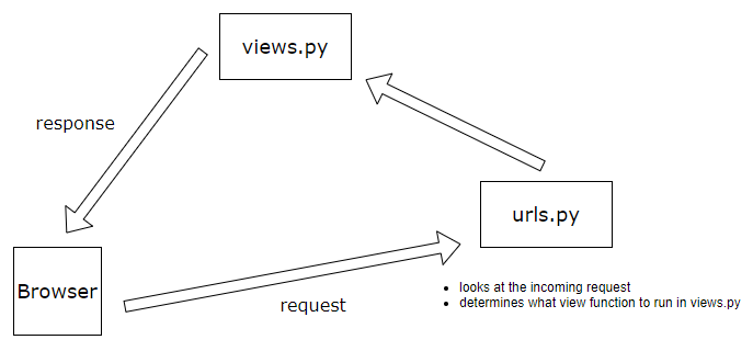 django request response diagram