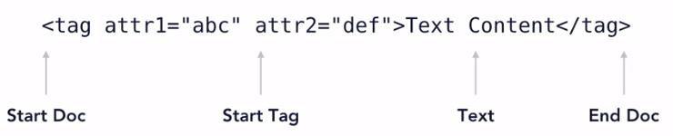 sax XML API parse