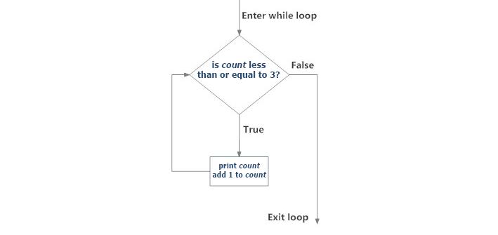 python while loop flowchart