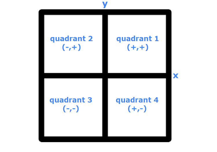 python turtle screen quadrants