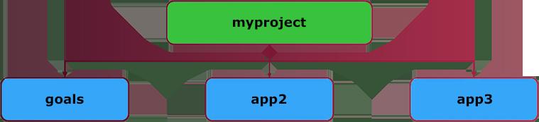 django app inside django project