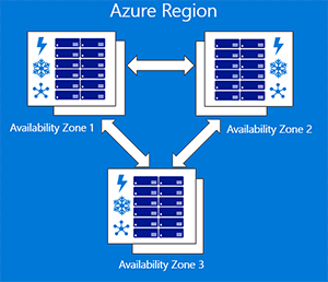 Azure Availability