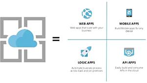 Azure Scalability