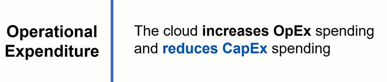 azure cloud opex model