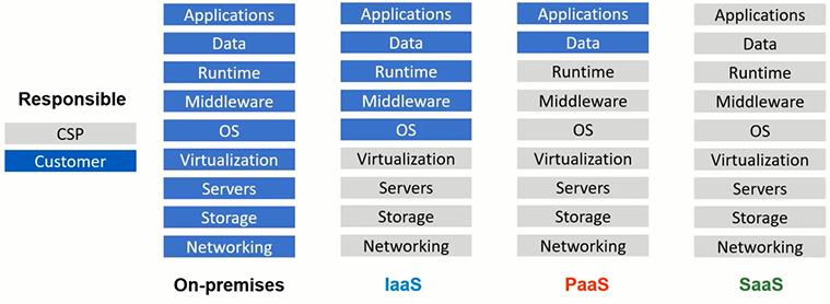 cloud computing shared responsibility model
