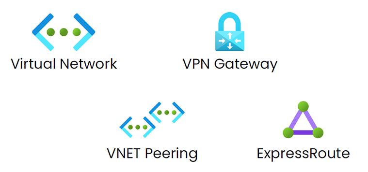 core network services in microsoft azure