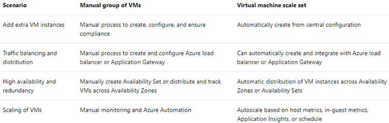 high elasticity virtual machines and scale sets