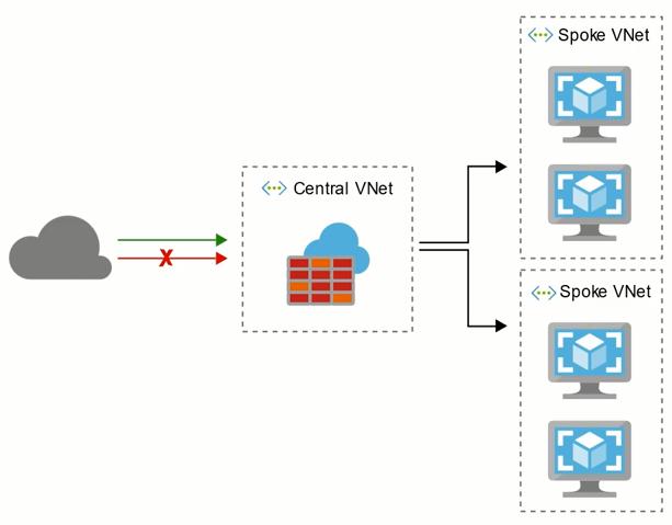Azure Firewall Diagram
