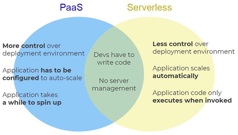 PaaS vs Serverless