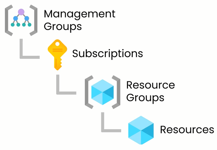 azure management group subscription resource group resource