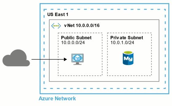 vnet diagram in azure network